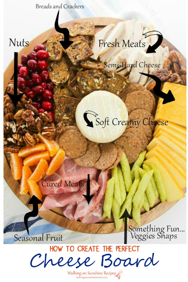 Cheese board diagram with labels